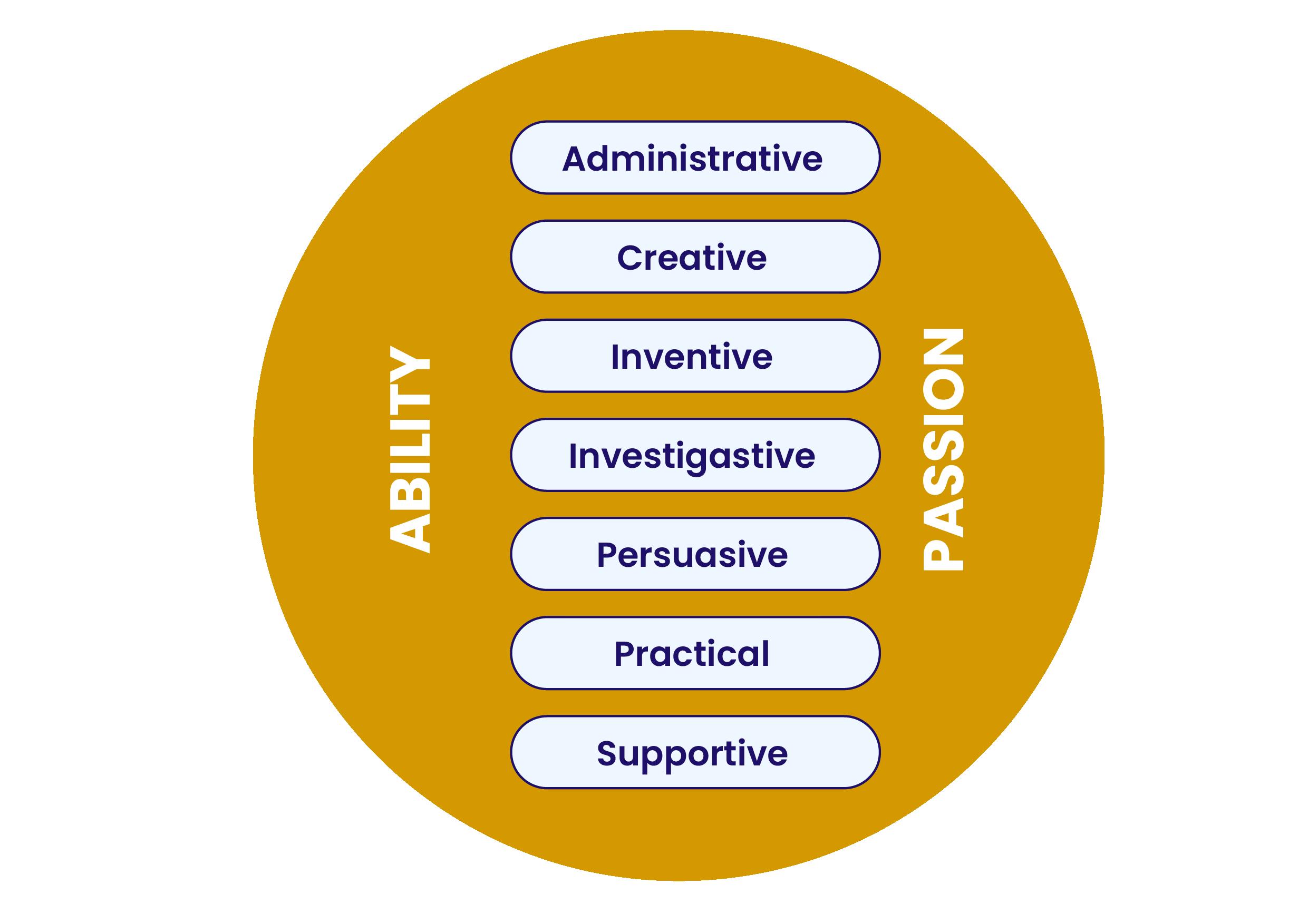 https://iassessonline.com/wp-content/uploads/2021/03/Passion-Ability.png